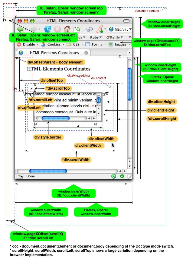 html_elements_coordinates_islove8587.png